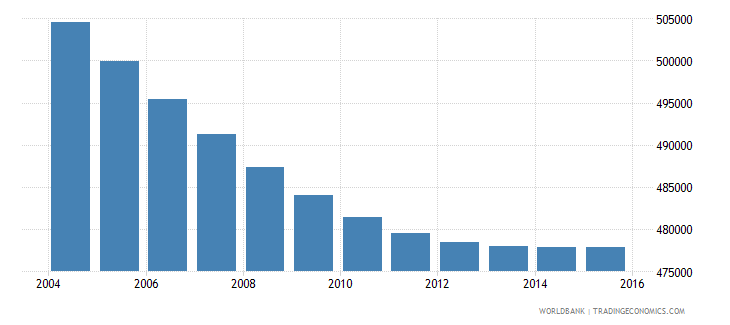 costa rica population ages 7 12 total wb data