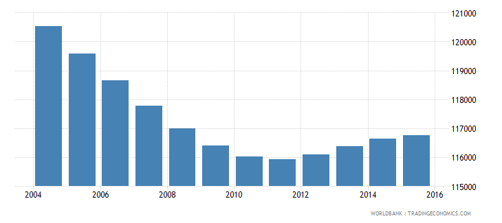 costa rica population ages 7 9 female wb data