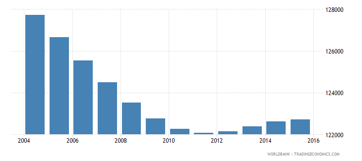 costa rica population ages 7 9 male wb data