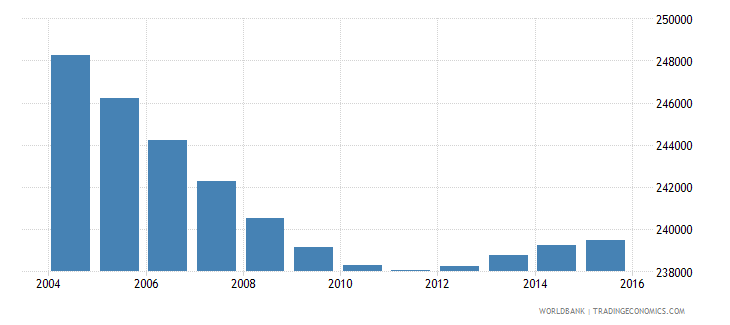 costa rica population ages 7 9 total wb data