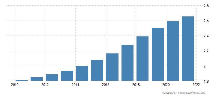 costa rica population ages 70 74 male percent of male population wb data