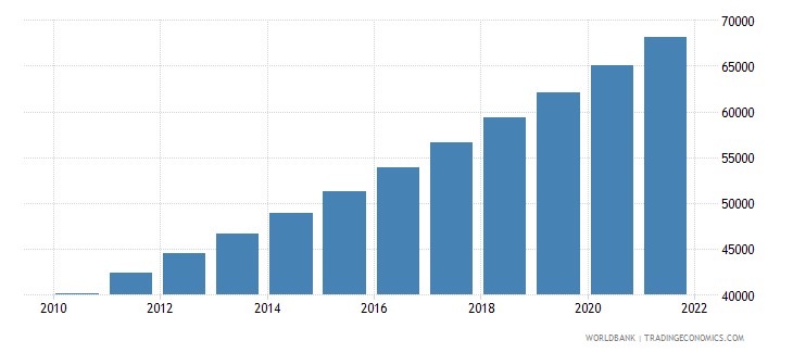 costa rica population ages 80 and above female wb data