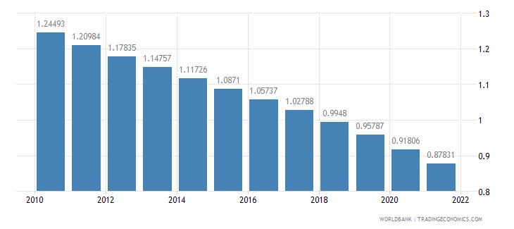 costa rica population growth annual percent wb data