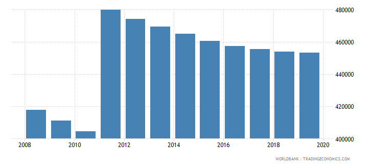 costa rica population of compulsory school age female number wb data