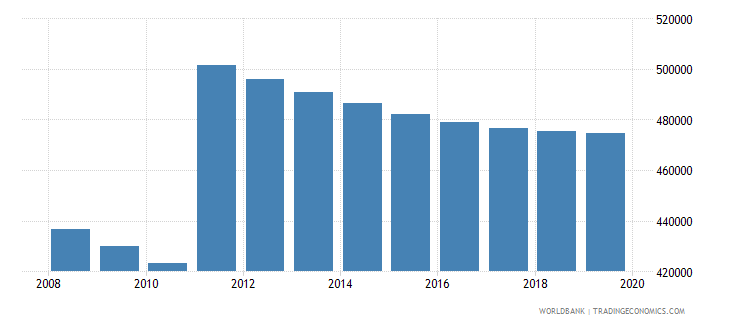 costa rica population of compulsory school age male number wb data