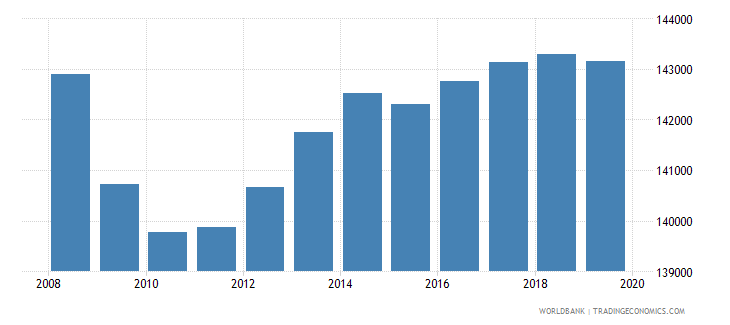 costa rica population of the official age for pre primary education both sexes number wb data
