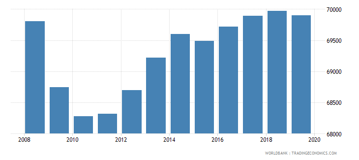 costa rica population of the official age for pre primary education female number wb data