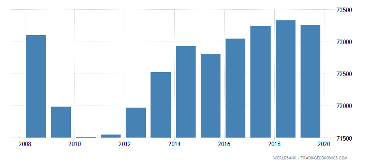 costa rica population of the official age for pre primary education male number wb data