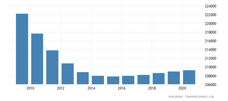 costa rica population of the official age for primary education female number wb data