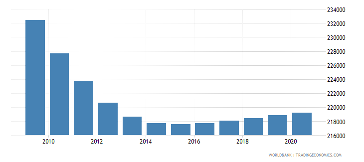 costa rica population of the official age for primary education male number wb data