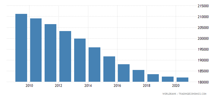 costa rica population of the official age for secondary education male number wb data