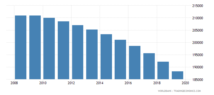 costa rica population of the official age for tertiary education female number wb data