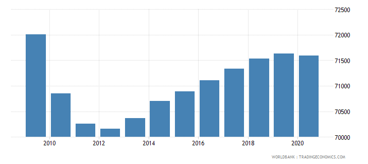 costa rica population of the official entrance age to primary education both sexes number wb data