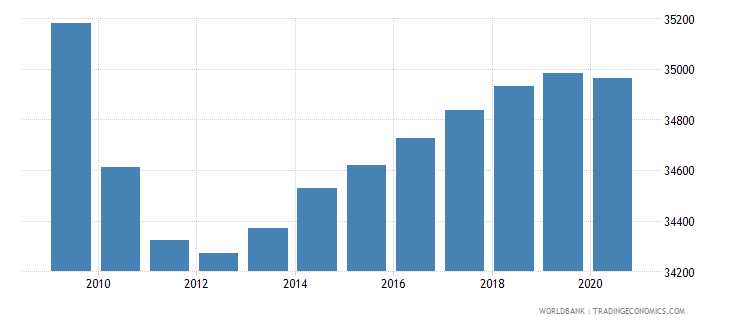 costa rica population of the official entrance age to primary education female number wb data