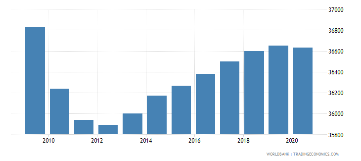 costa rica population of the official entrance age to primary education male number wb data