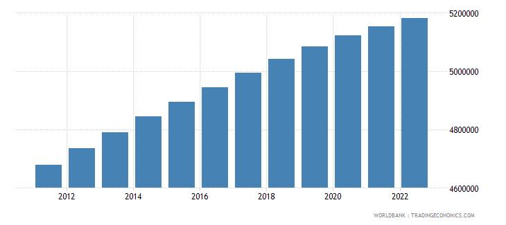 costa rica population total wb data