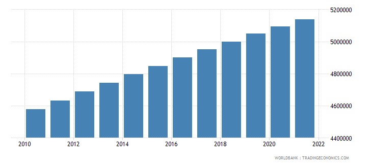 costa rica population total wb data