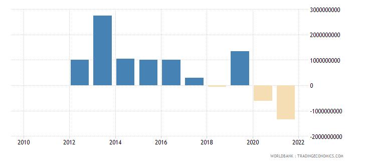 costa rica portfolio investment bonds ppg  plus  png nfl us dollar wb data