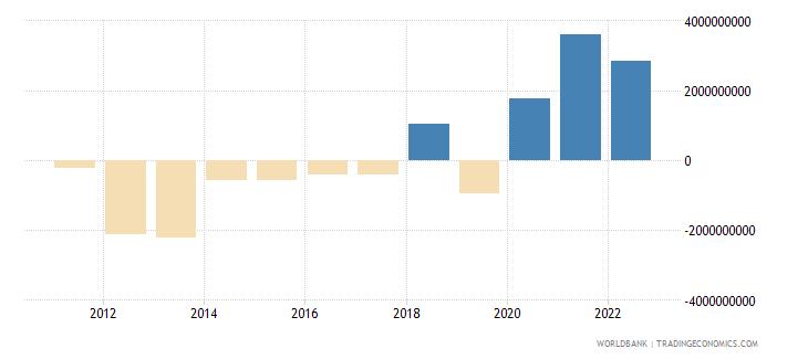 costa rica portfolio investment excluding lcfar bop us dollar wb data