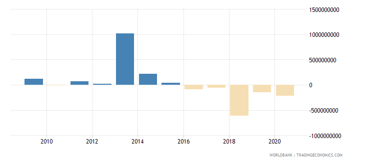 costa rica ppg commercial banks nfl us dollar wb data