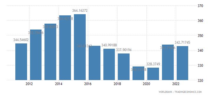 costa rica ppp conversion factor gdp lcu per international dollar wb data