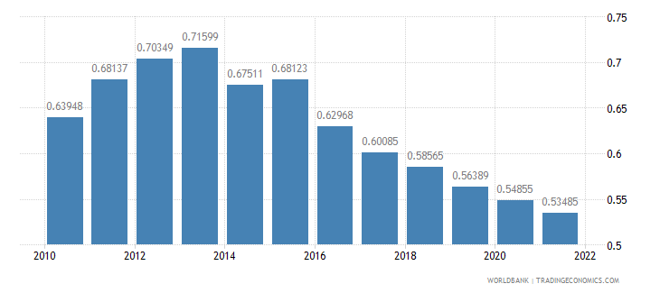 costa rica ppp conversion factor gdp to market exchange rate ratio wb data