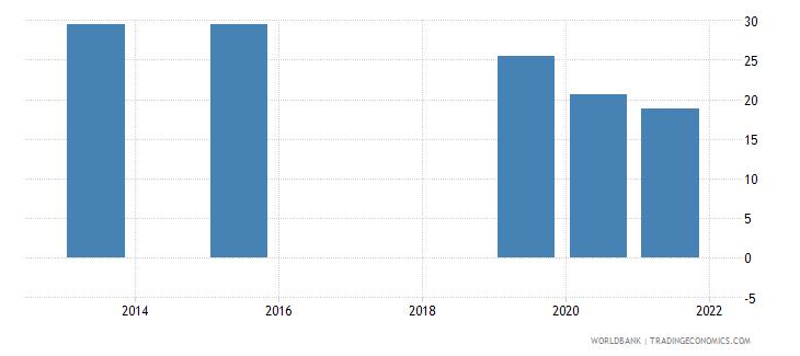 costa rica present value of external debt percent of gni wb data