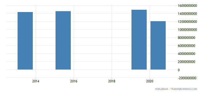 costa rica present value of external debt us dollar wb data