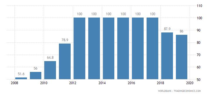 costa rica private credit bureau coverage percent of adults wb data