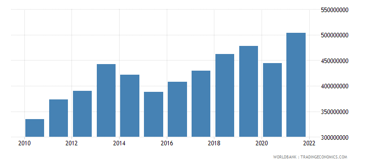 costa rica private current transfers payments bop us dollar wb data