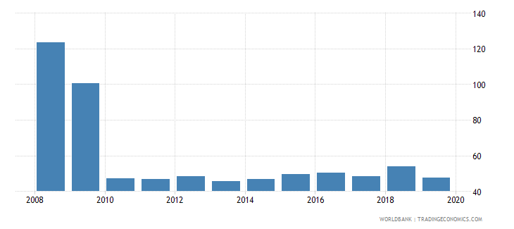 costa rica provisions to nonperforming loans percent wb data