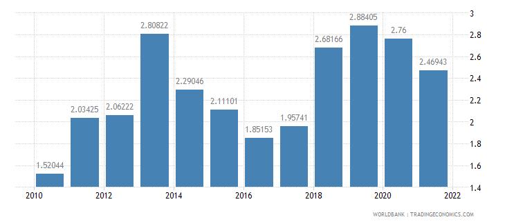 costa rica public and publicly guaranteed debt service percent of gni wb data