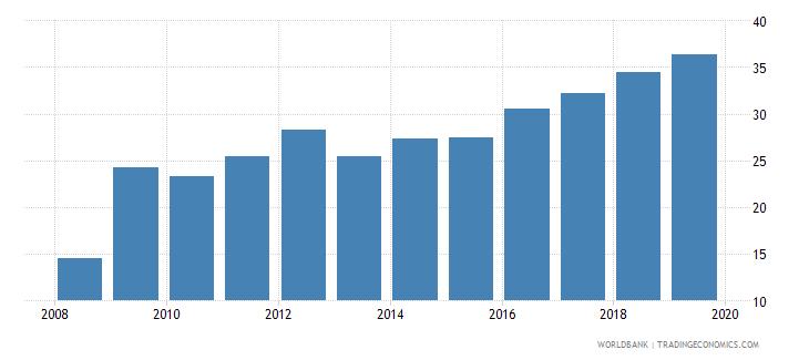 costa rica public credit registry coverage percent of adults wb data