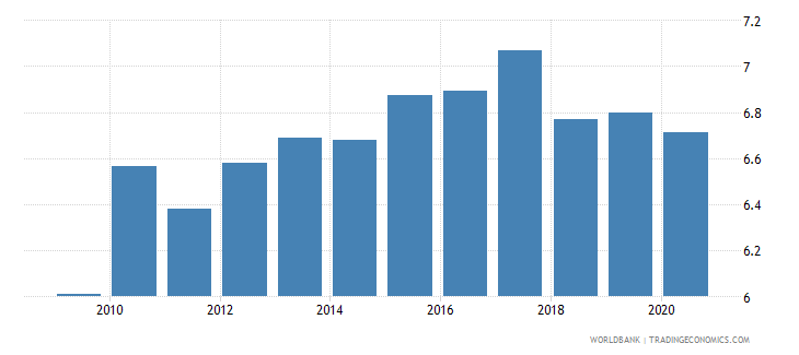 costa rica public spending on education total percent of gdp wb data