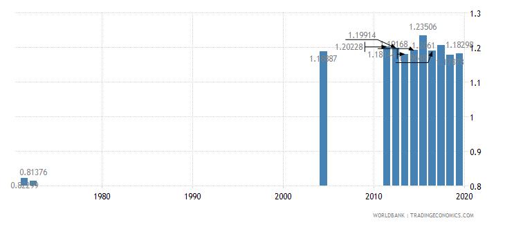 costa rica ratio of female to male tertiary enrollment percent wb data