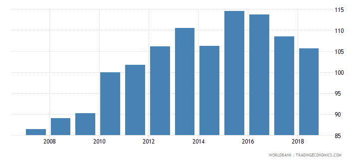 costa rica real effective exchange rate wb data