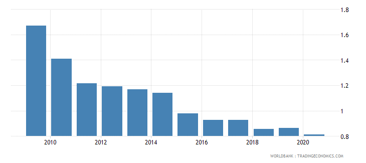 costa rica remittance inflows to gdp percent wb data