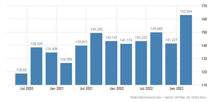 Costa Rica Remittances