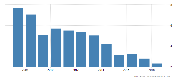 costa rica repeaters primary total percent of total enrollment wb data