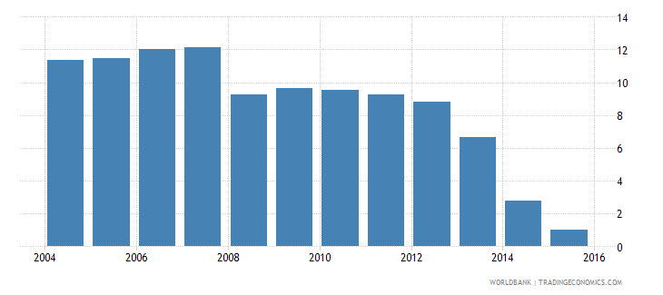 costa rica repetition rate in grade 1 of primary education female percent wb data
