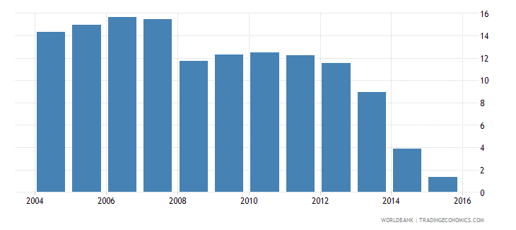 costa rica repetition rate in grade 1 of primary education male percent wb data