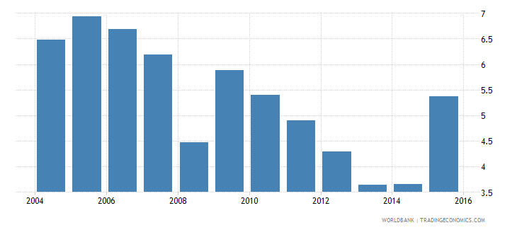 costa rica repetition rate in grade 2 of primary education female percent wb data