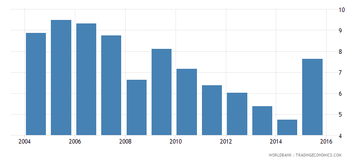 costa rica repetition rate in grade 2 of primary education male percent wb data