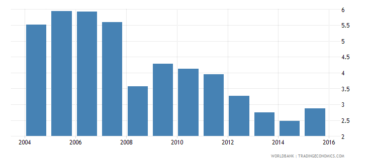 costa rica repetition rate in grade 3 of primary education female percent wb data