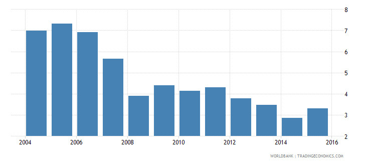 costa rica repetition rate in grade 5 of primary education male percent wb data