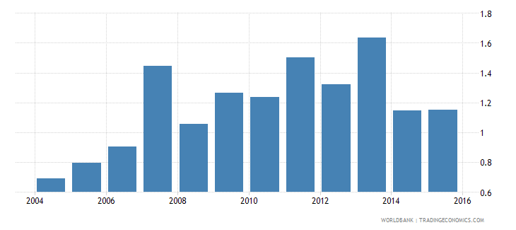 costa rica repetition rate in grade 6 of primary education male percent wb data