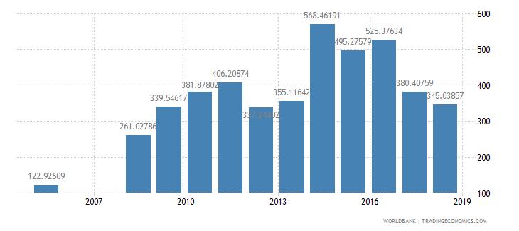 costa rica researchers in r d per million people wb data
