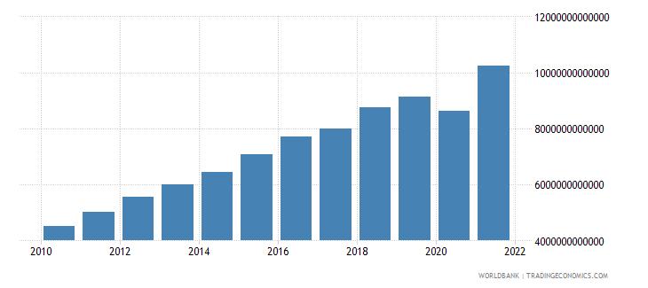 costa rica revenue excluding grants current lcu wb data