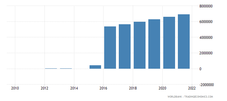 costa rica royalty and license fees receipts bop us dollar wb data