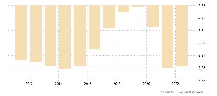 costa rica rural population growth annual percent wb data
